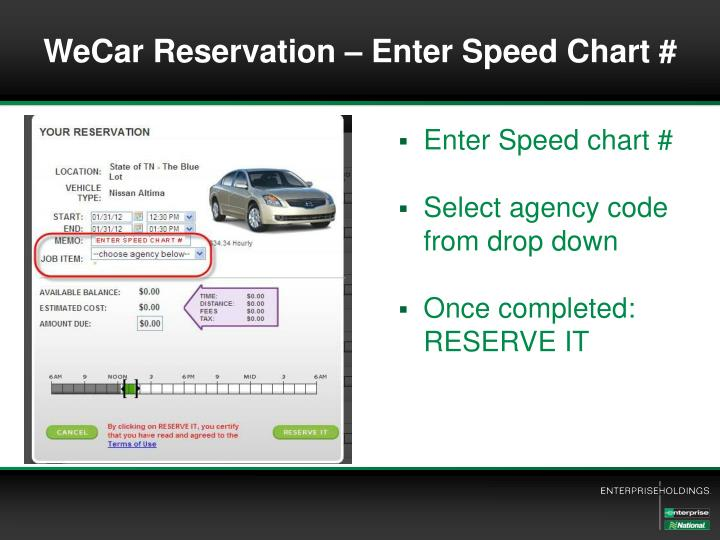 WeCar Reservation – Enter Speed Chart #
