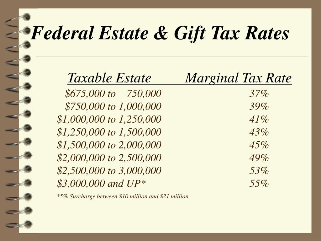 Federal Estate & Gift Tax Rates