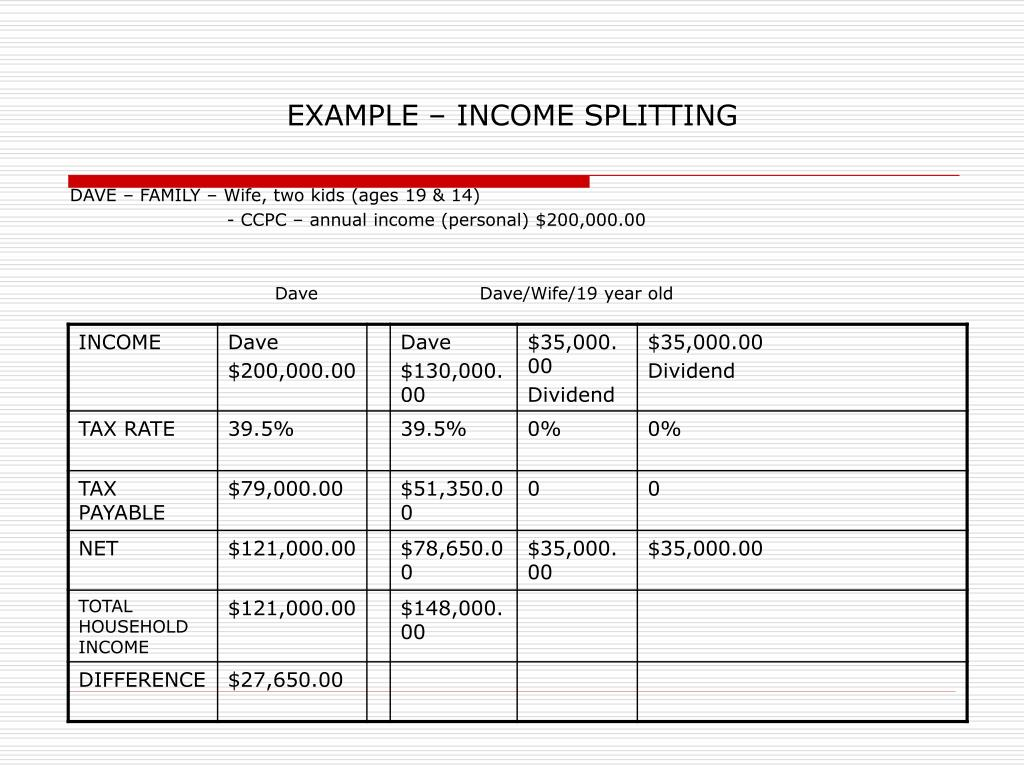 EXAMPLE – INCOME SPLITTING