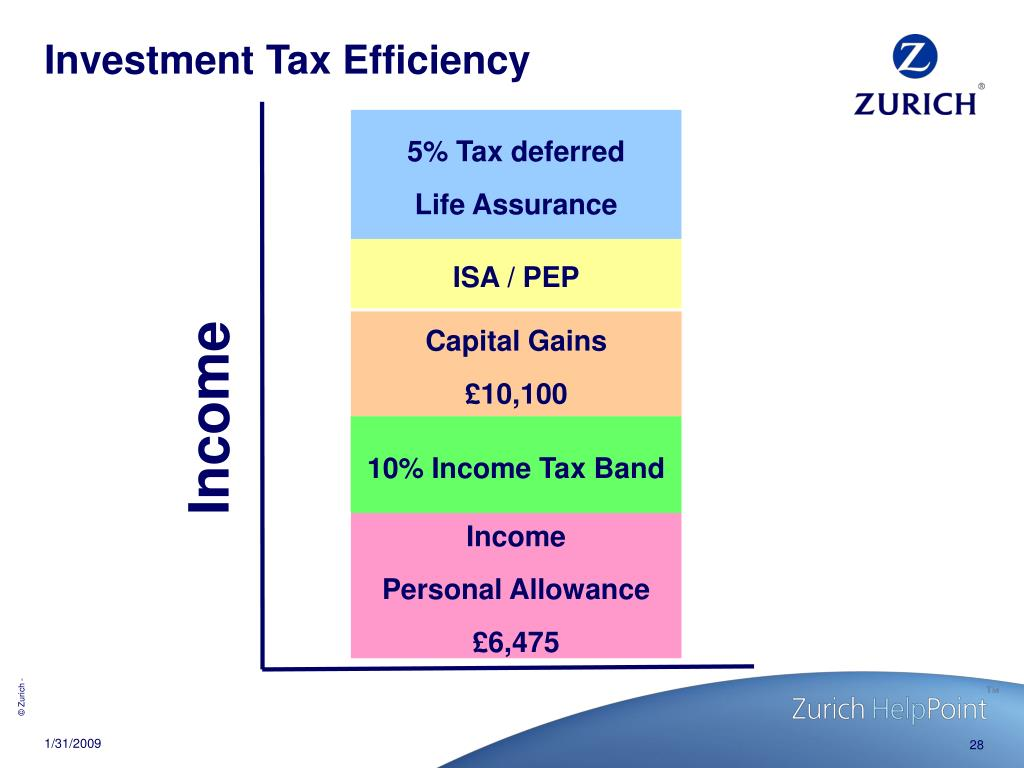 Investment Tax Efficiency