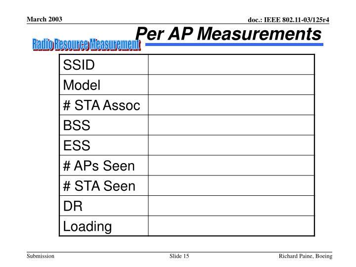 Per AP Measurements