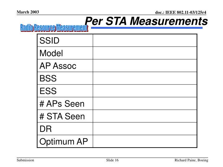 Per STA Measurements