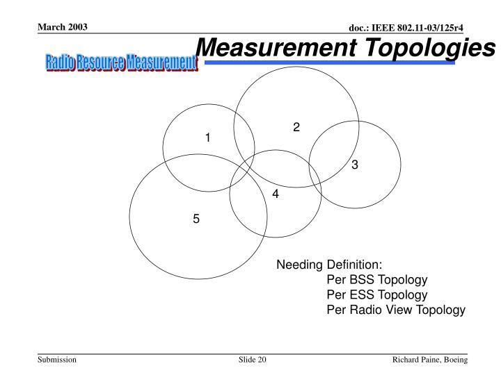 Measurement Topologies