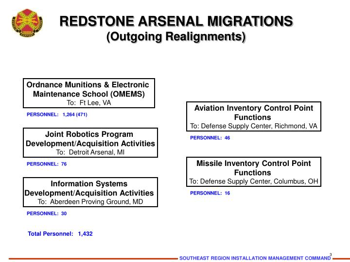 Redstone arsenal migrations outgoing realignments