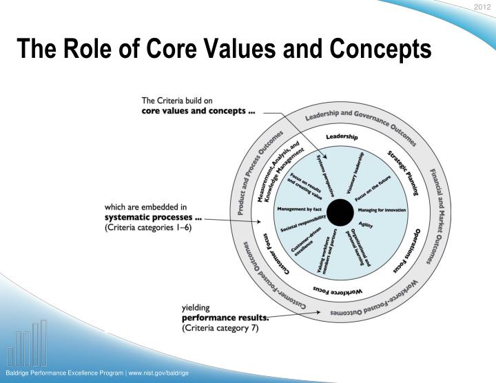 The role of core values and concepts