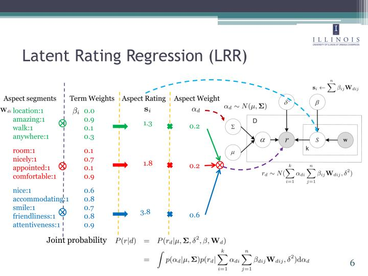 Latent Rating Regression (LRR)