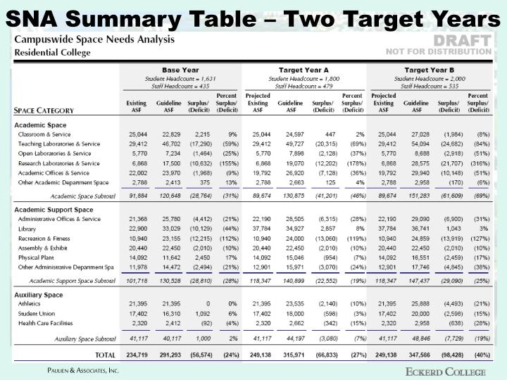 SNA Summary Table – Two Target Years