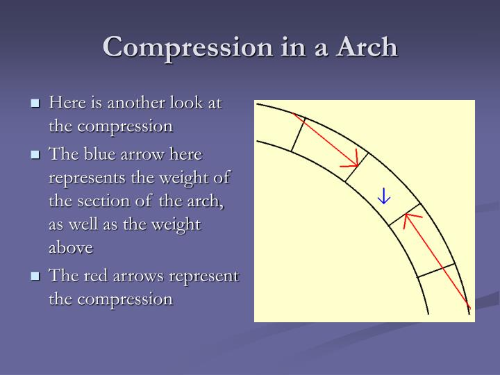 Compression in a Arch