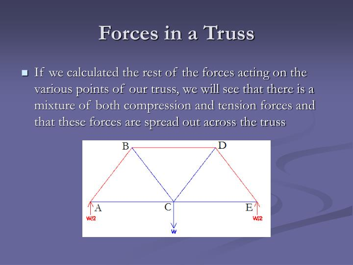 Forces in a Truss