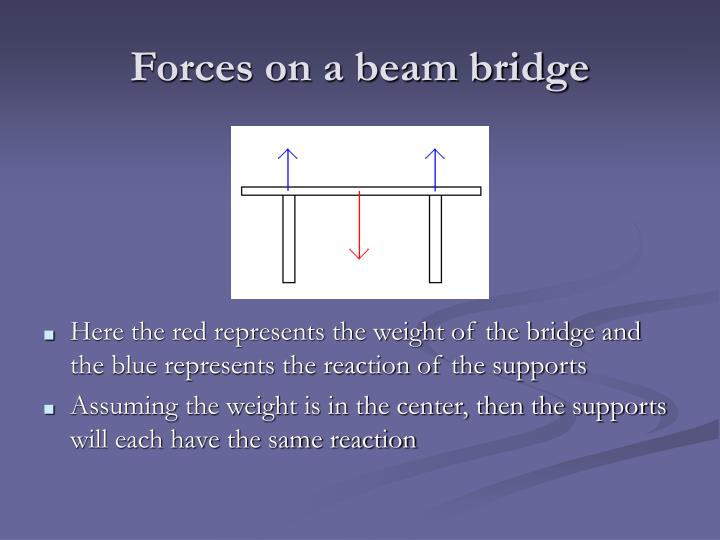 Forces on a beam bridge