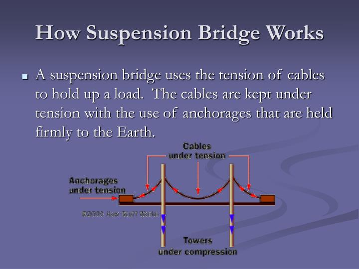 How Suspension Bridge Works