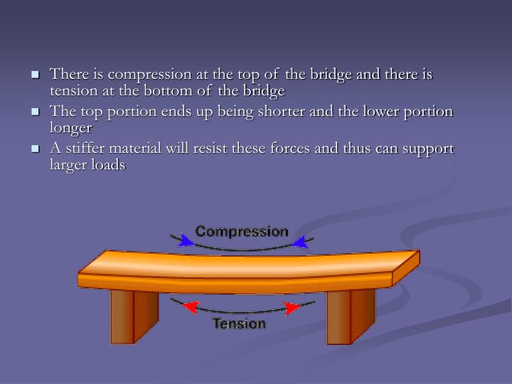 There is compression at the top of the bridge and there is tension at the bottom of the bridge