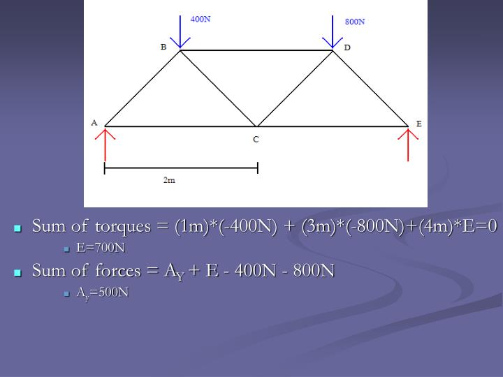 Sum of torques = (1m)*(-400N) + (3m)*(-800N)+(4m)*E=0