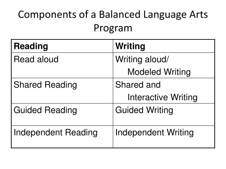 Components of a balanced language arts program
