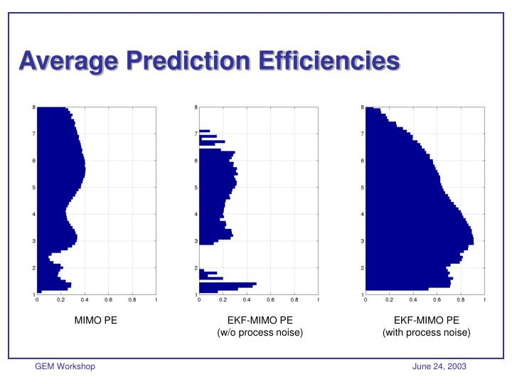 Average Prediction Efficiencies