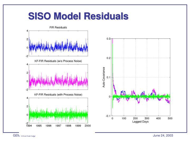SISO Model Residuals