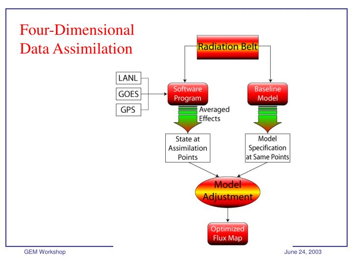 Four-Dimensional Data Assimilation