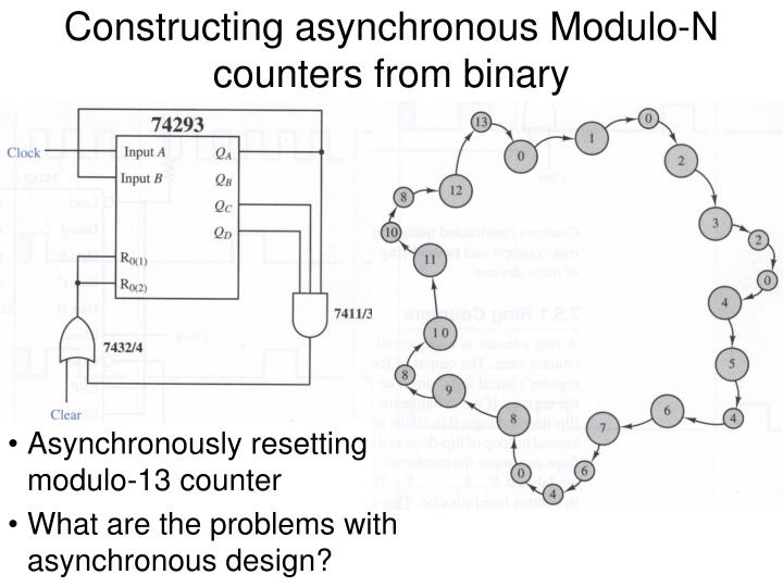 Constructing asynchronous Modulo-N counters from binary