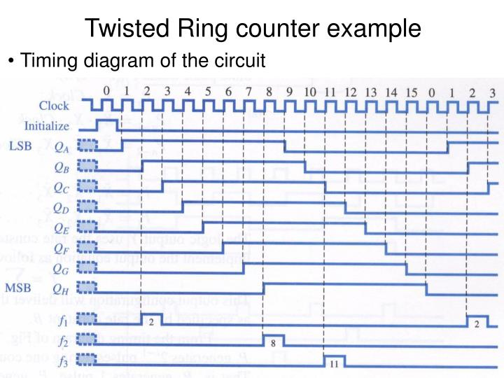 Twisted Ring counter example