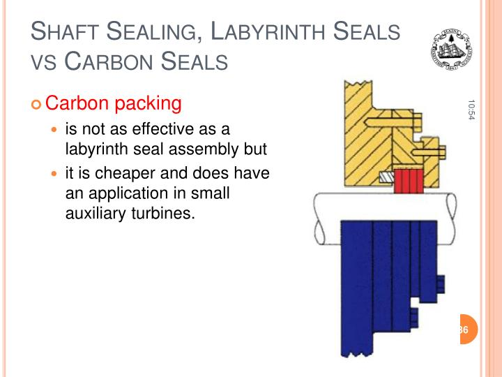 Shaft Sealing, Labyrinth Seals