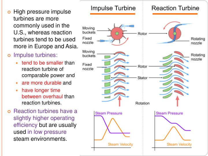 High pressure impulse turbines are more commonly used in the U.S., whereas reaction turbines tend to be used more in Europe and Asia.