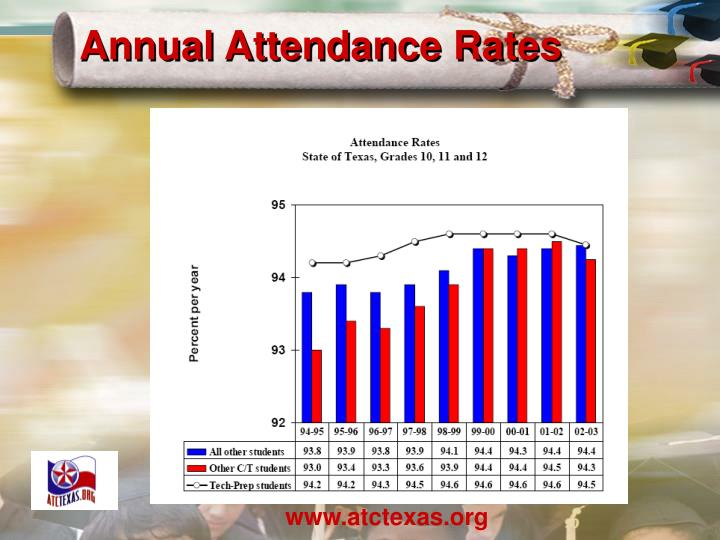 Annual Attendance Rates