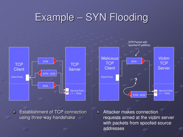 Example – SYN Flooding