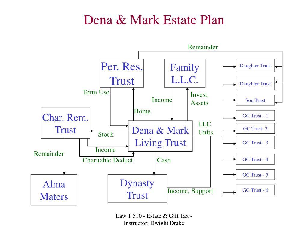 Dena & Mark Estate Plan