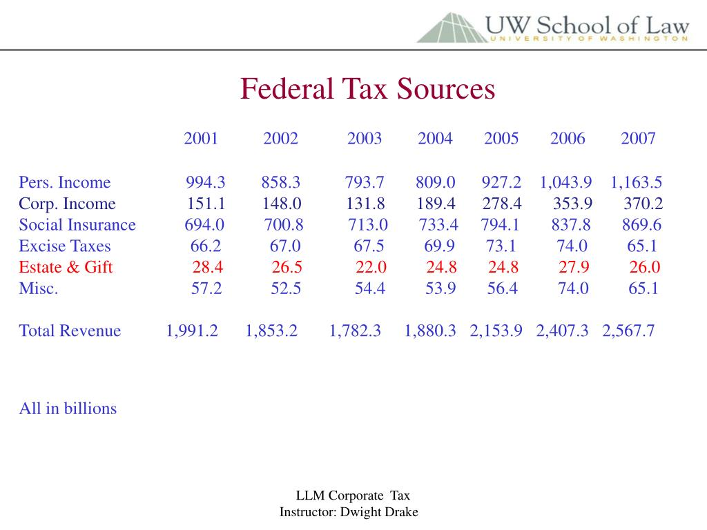Federal Tax Sources