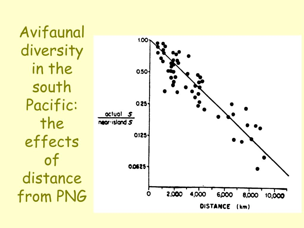 Avifaunal diversity in the south Pacific: the effects of distance from PNG