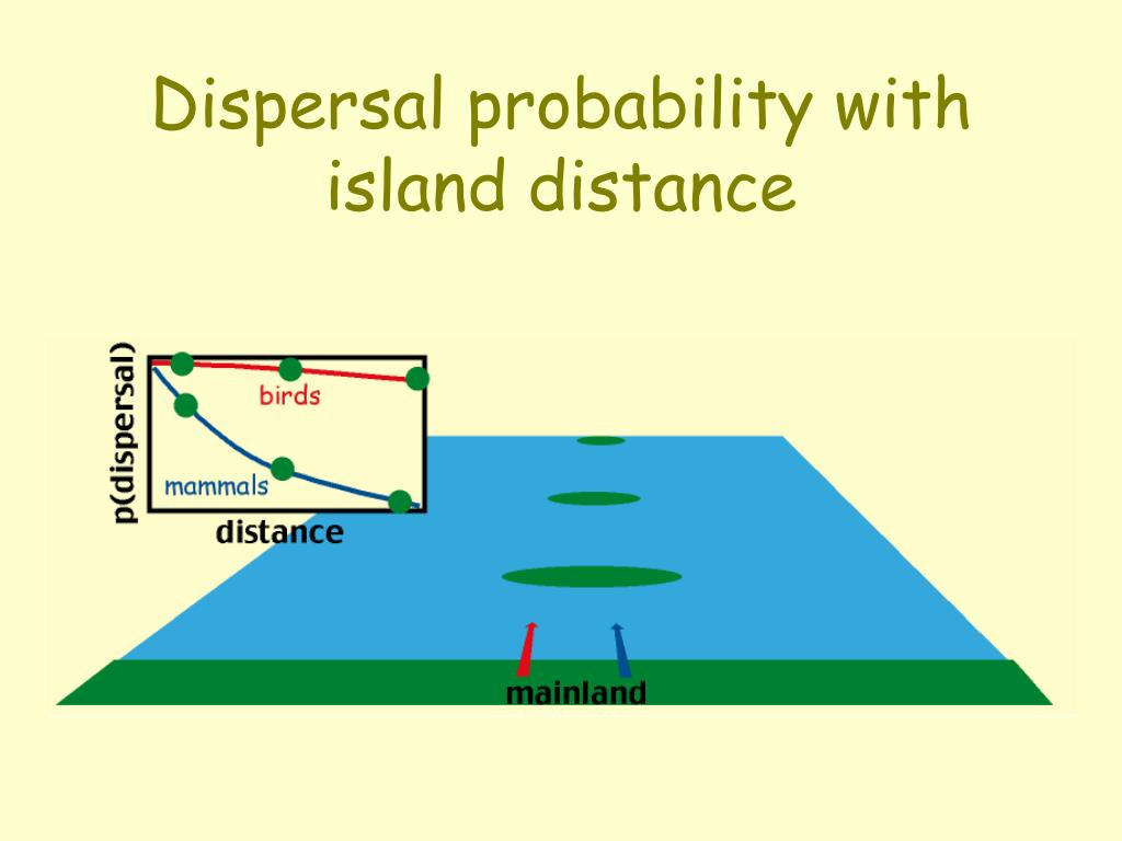 Dispersal probability with island distance