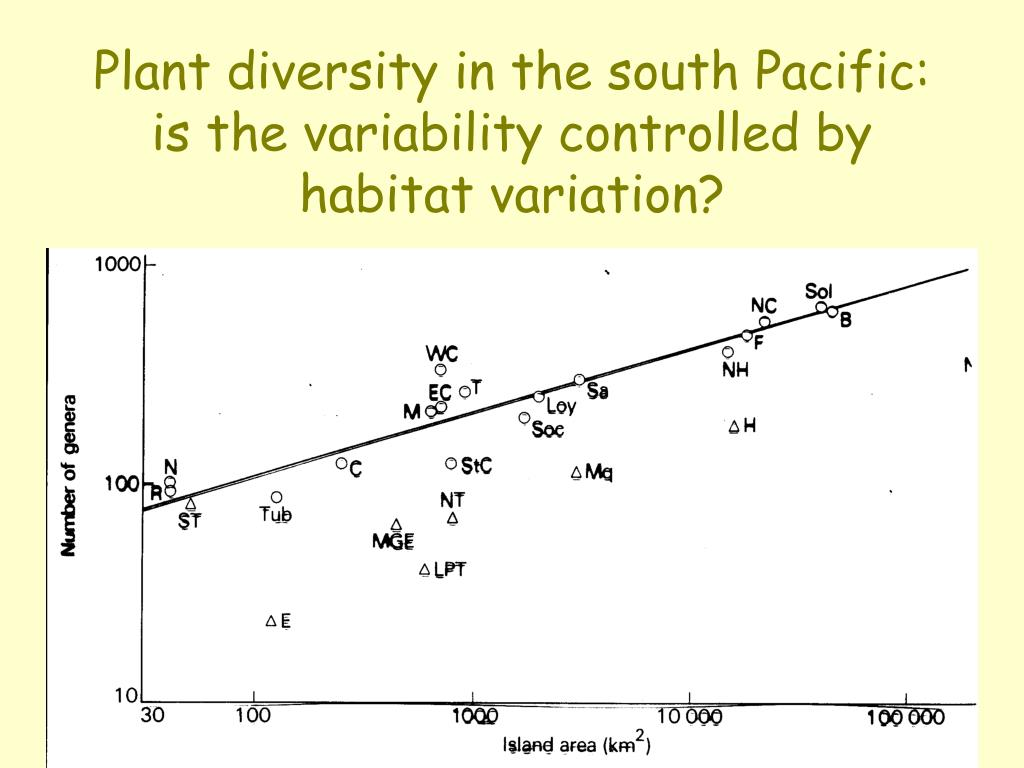 Plant diversity in the south Pacific:  is the variability controlled by habitat variation?