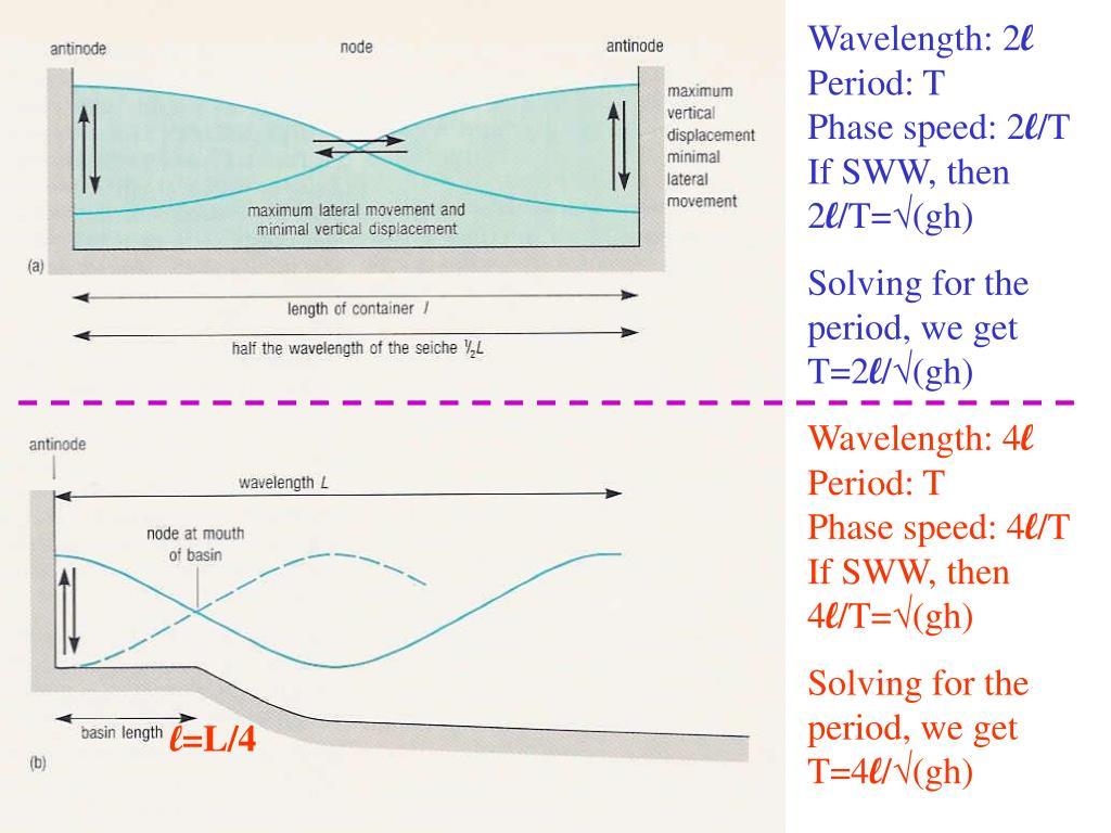 Wavelength: 2
