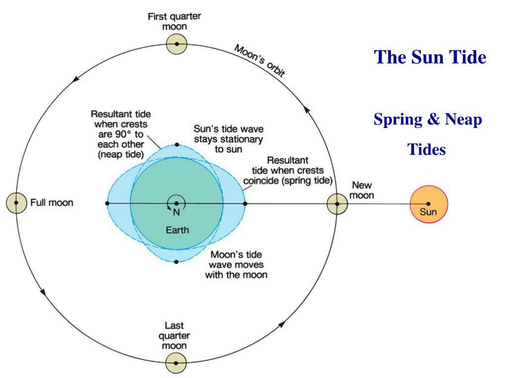 The Sun Tide