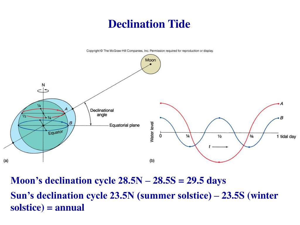 Declination Tide