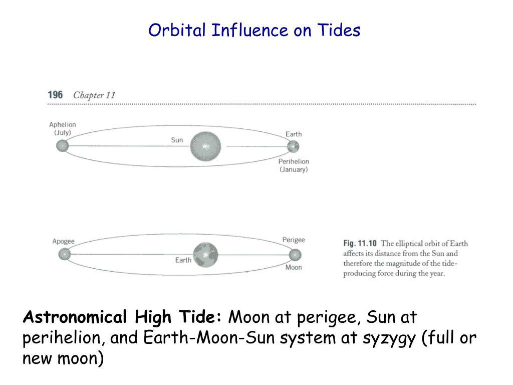 Orbital Influence on Tides