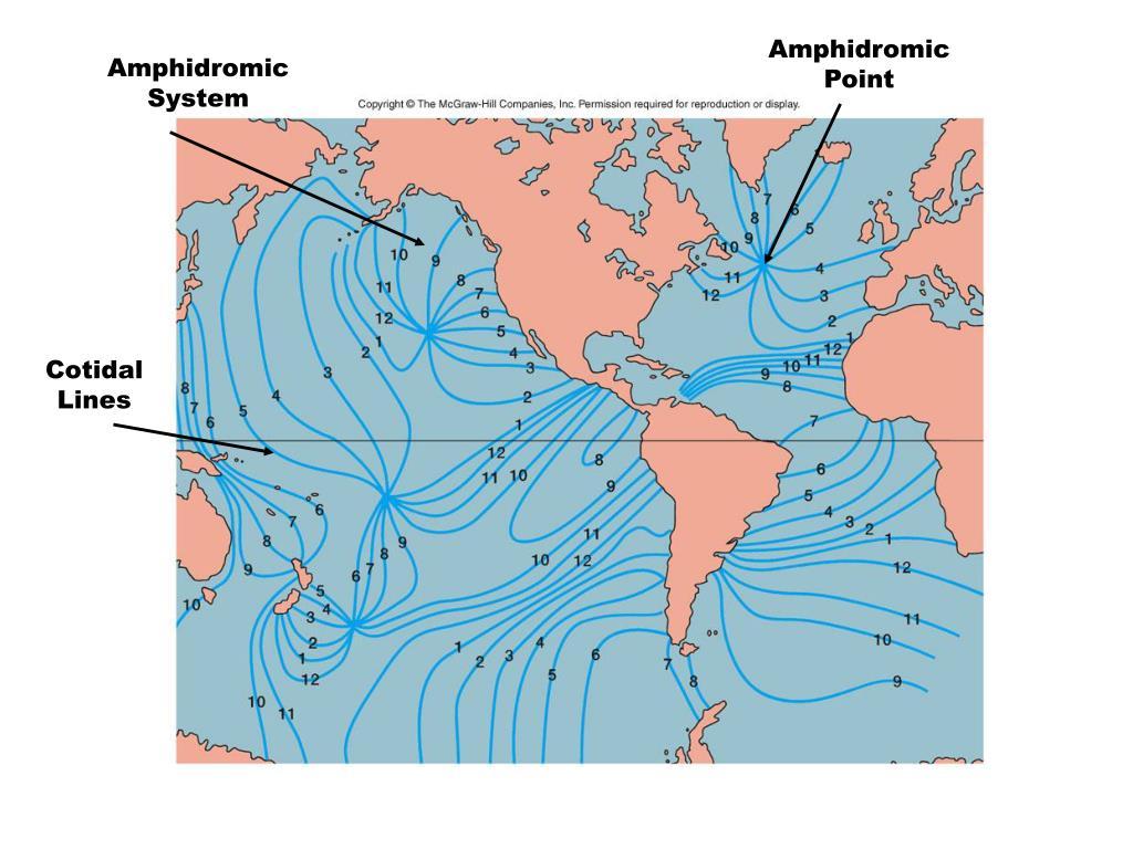 Amphidromic Point
