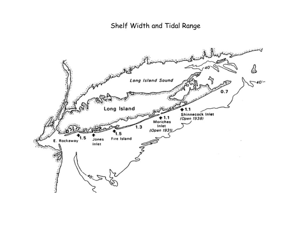 Shelf Width and Tidal Range