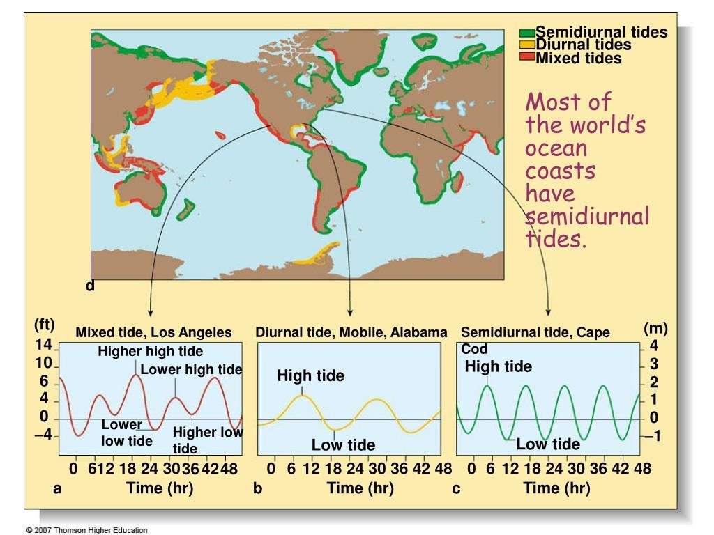 Semidiurnal tides