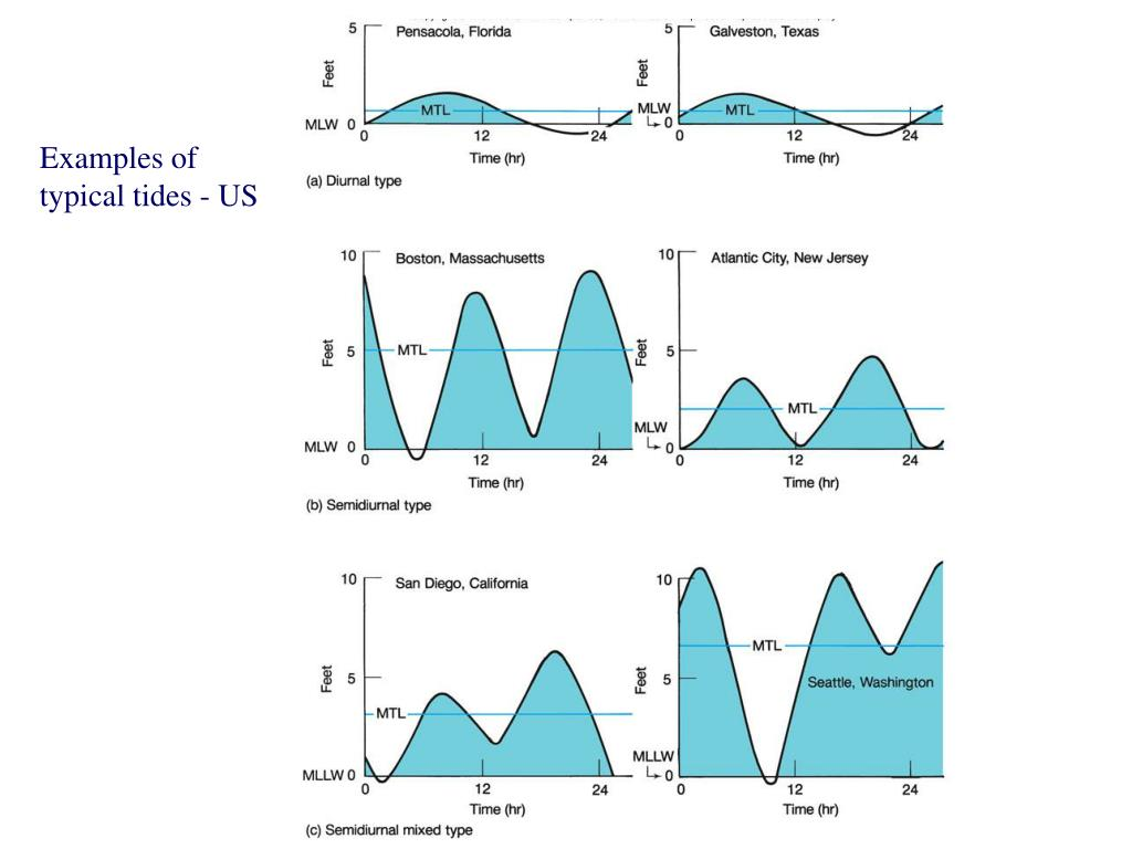 Examples of typical tides - US