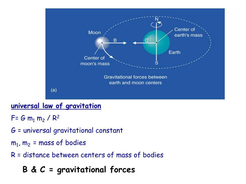 universal law of gravitation