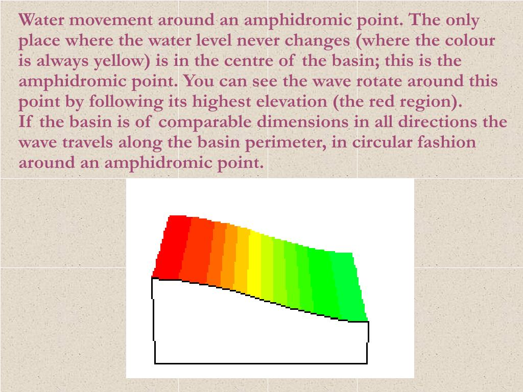 Water movement around an amphidromic point. The only place where the water level never changes (where the colour is always yellow) is in the centre of the basin; this is the amphidromic point. You can see the wave rotate around this point by following its highest elevation (the red region).