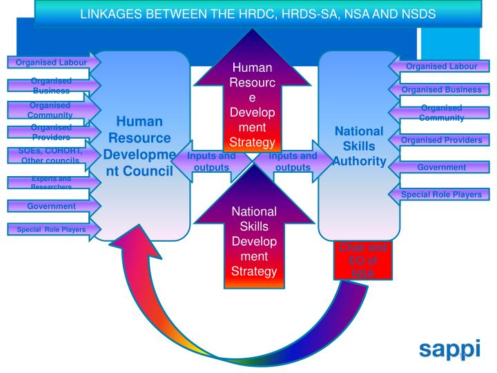 LINKAGES BETWEEN THE HRDC, HRDS-SA, NSA AND NSDS