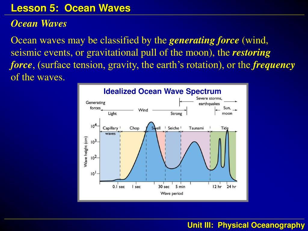 Idealized Ocean Wave Spectrum