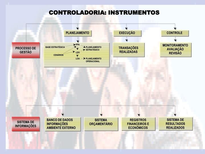 CONTROLADORIA: INSTRUMENTOS
