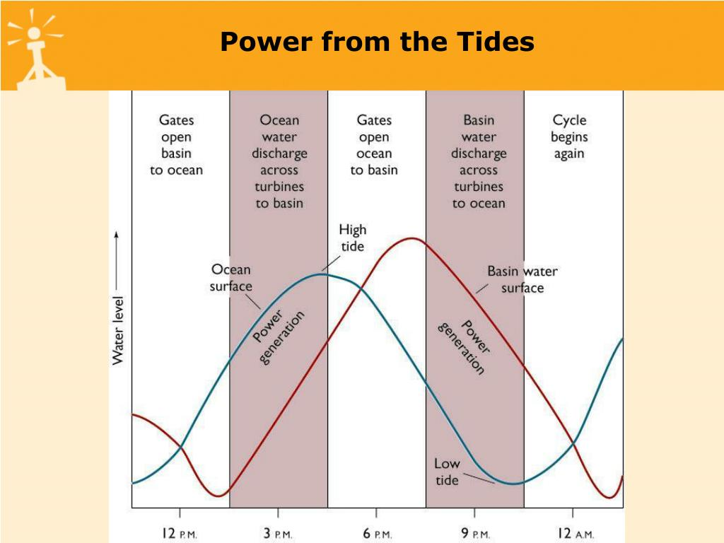 Power from the Tides