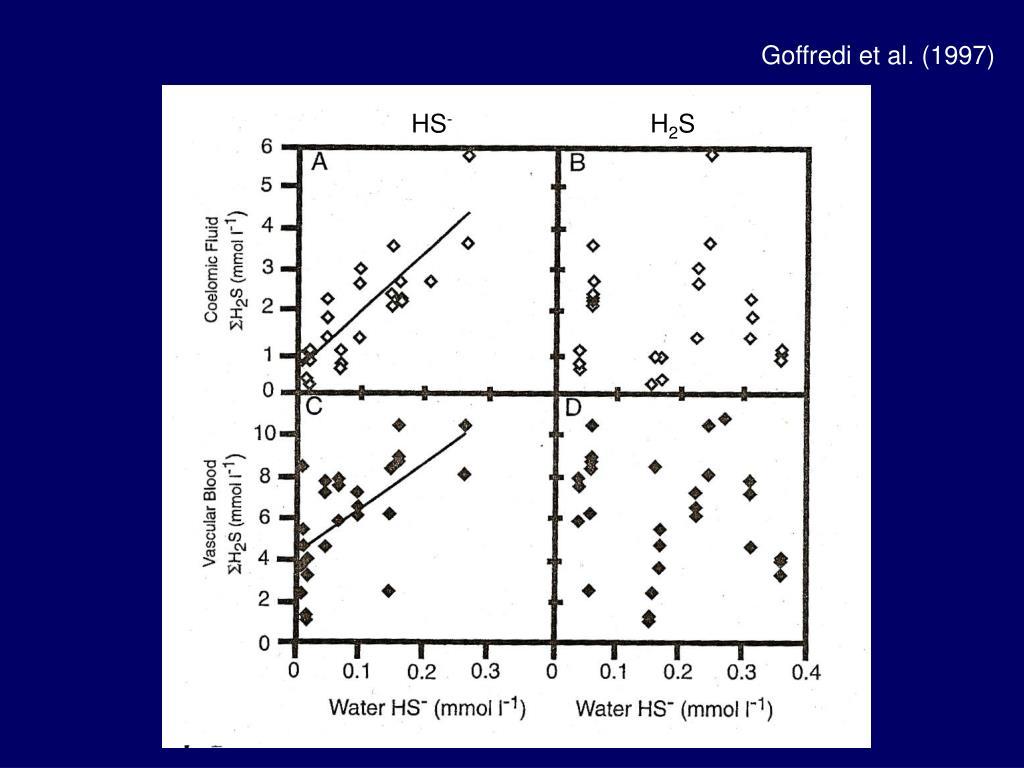 Goffredi et al. (1997)