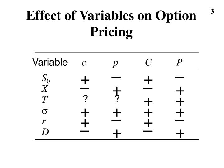 Effect of variables on option pricing