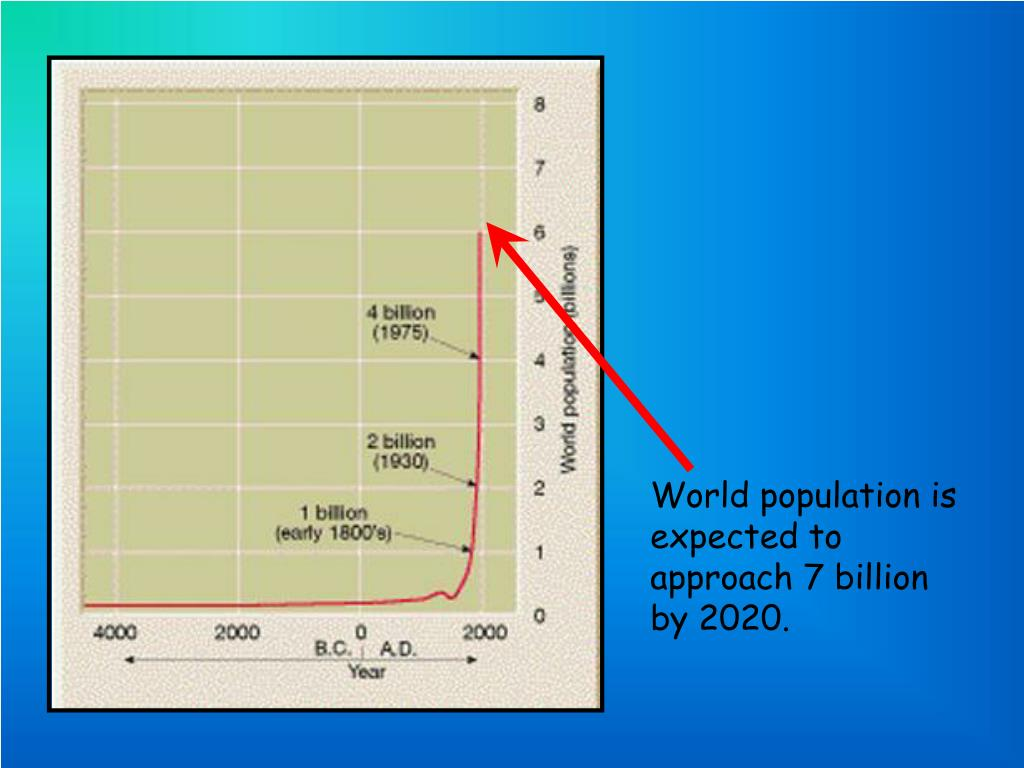 World population is expected to approach 7 billion by 2020.