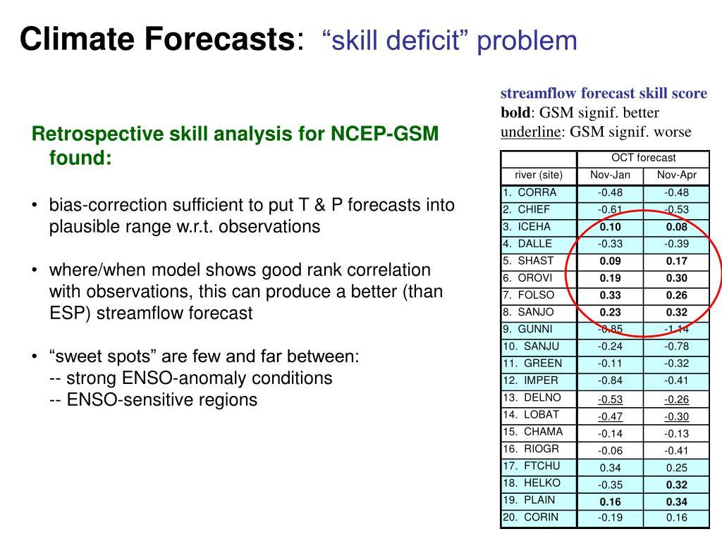 streamflow forecast skill score
